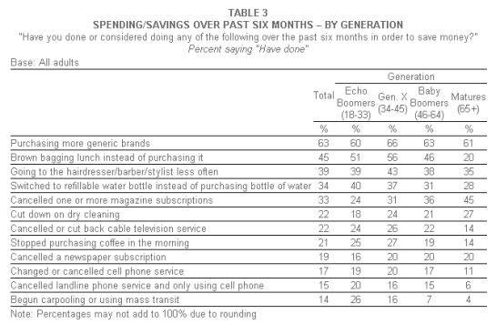 Harris Pool Consumer Spending