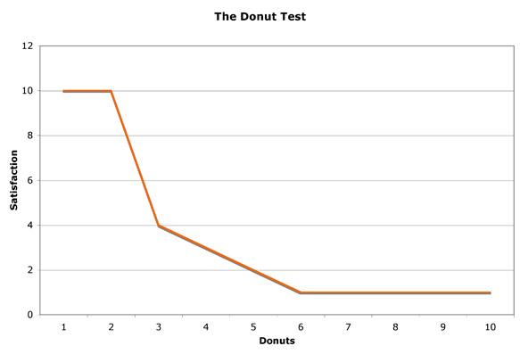 Donut Test Chart